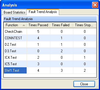 The Fault Trend Analysis tab